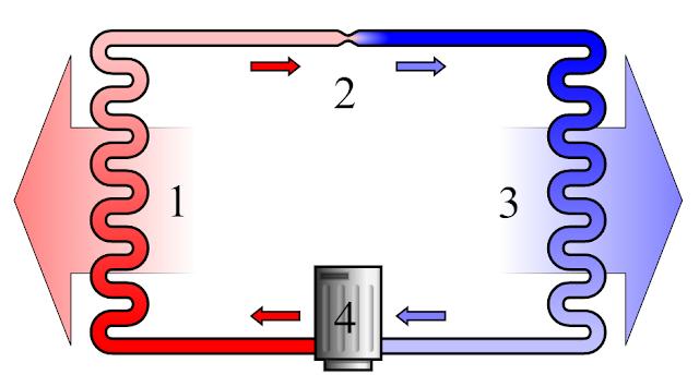 lämpöpumpun toimintaperiaate
